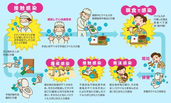 感染予防グッズでウイルス予防しましょうサムネイル