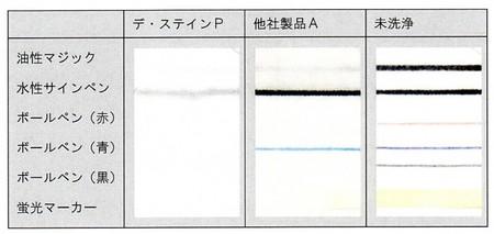 ボールペン・ゲルインク・ペンキ・接着剤・アクリル絵の具等が良く落ちる! デ・ステインP(4L)