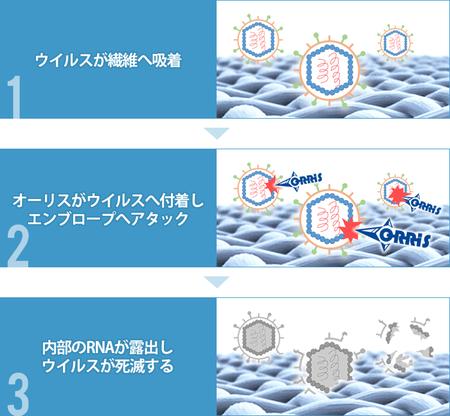 抗ウイルス石油系ドライソープ「オーリスNS-2030」