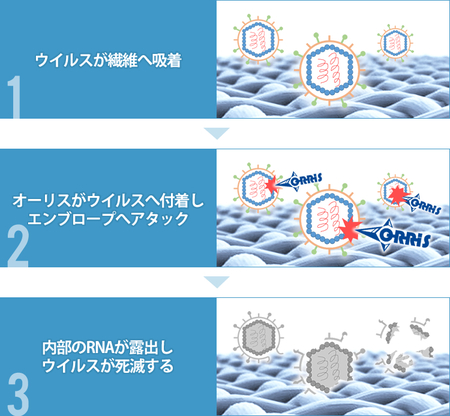 抗ウイルスドライクリーニング用加工剤「オーリスDV-16」